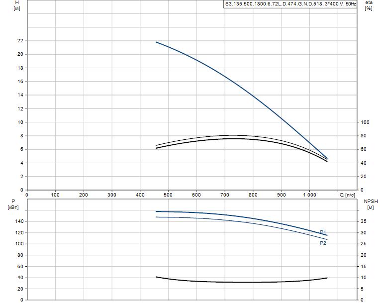 Гидравлические характеристики насоса Grundfos S3.135.500.1800.6.72L.D.474.G.N.D.518 артикул: 96856741