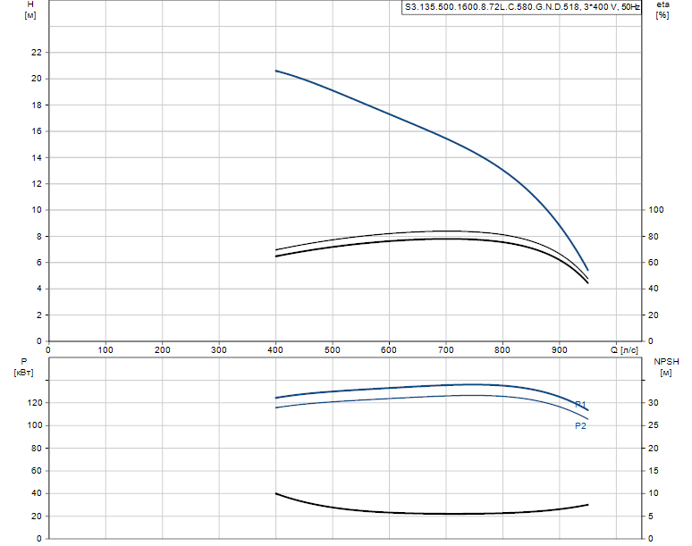 Гидравлические характеристики насоса Grundfos S3.135.500.1600.8.72L.C.580.G.N.D.518 артикул: 96856792