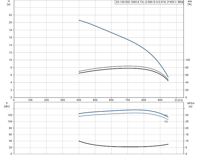 Гидравлические характеристики насоса Grundfos S3.135.500.1600.8.72L.D.580.G.N.D.518 артикул: 96856794