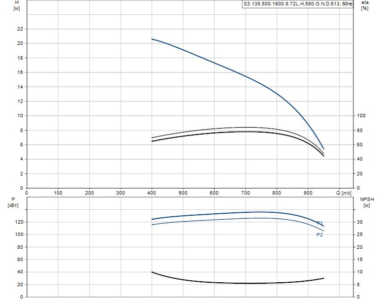 Гидравлические характеристики насоса Grundfos S3.135.500.1600.8.72L.H.580.G.N.D.513 артикул: 96856797
