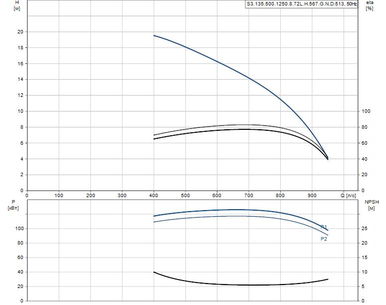 Гидравлические характеристики насоса Grundfos S3.135.500.1250.8.72L.H.567.G.N.D.513 артикул: 96856805