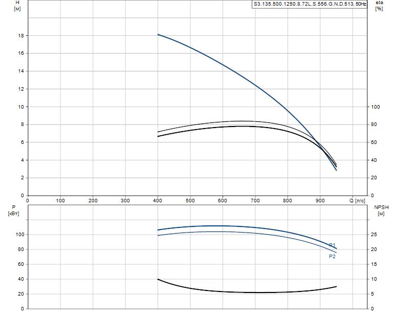 Гидравлические характеристики насоса Grundfos S3.135.500.1250.8.72L.S.556.G.N.D.513 артикул: 96856807