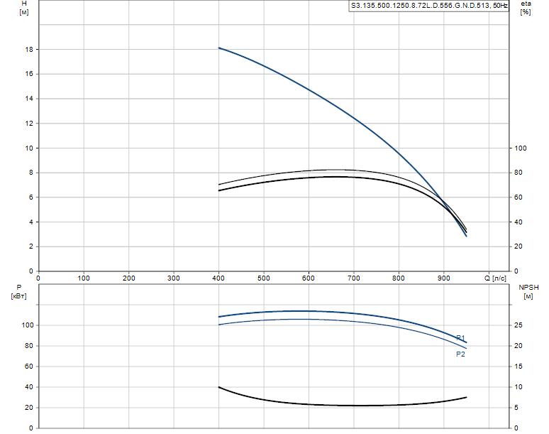 Гидравлические характеристики насоса Grundfos S3.135.500.1250.8.72L.D.556.G.N.D.513 артикул: 96856811