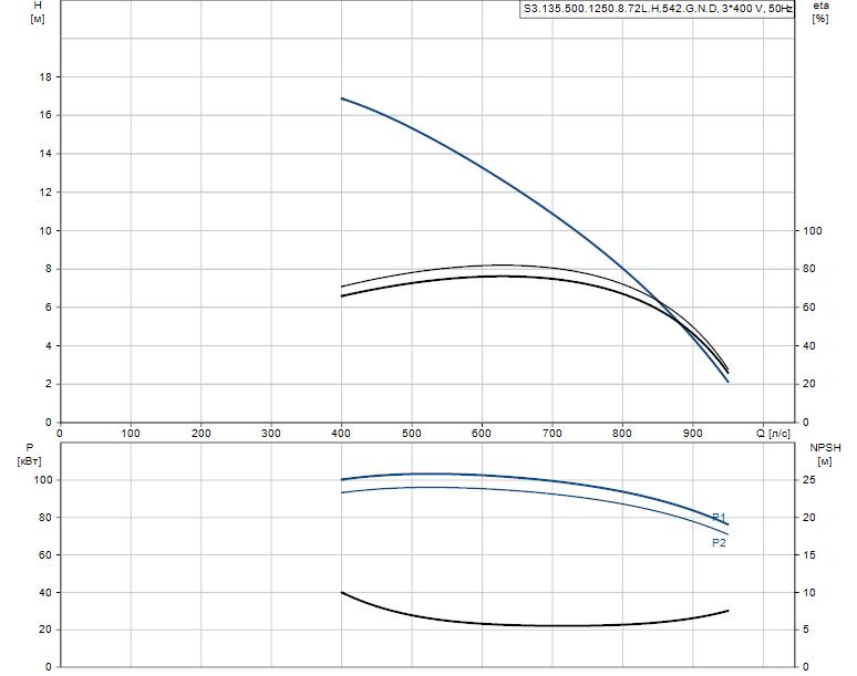 Гидравлические характеристики насоса Grundfos S3.135.500.1250.8.72L.H.542.G.N.D артикул: 96856820
