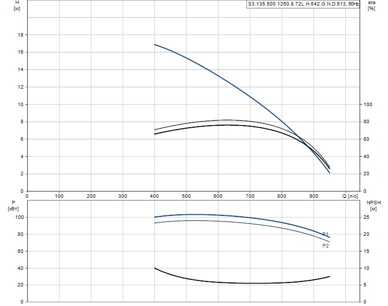 Гидравлические характеристики насоса Grundfos S3.135.500.1250.8.72L.H.542.G.N.D.513 артикул: 96856821