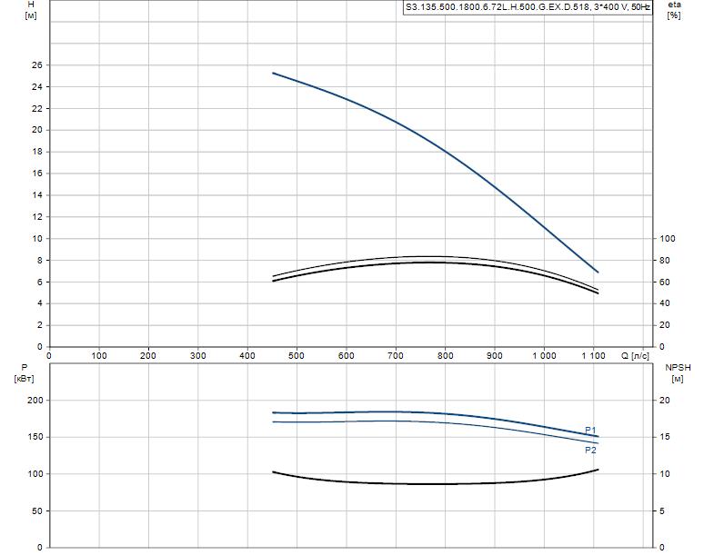 Гидравлические характеристики насоса Grundfos S3.135.500.1800.6.72L.H.500.G.EX.D.518 артикул: 96856924