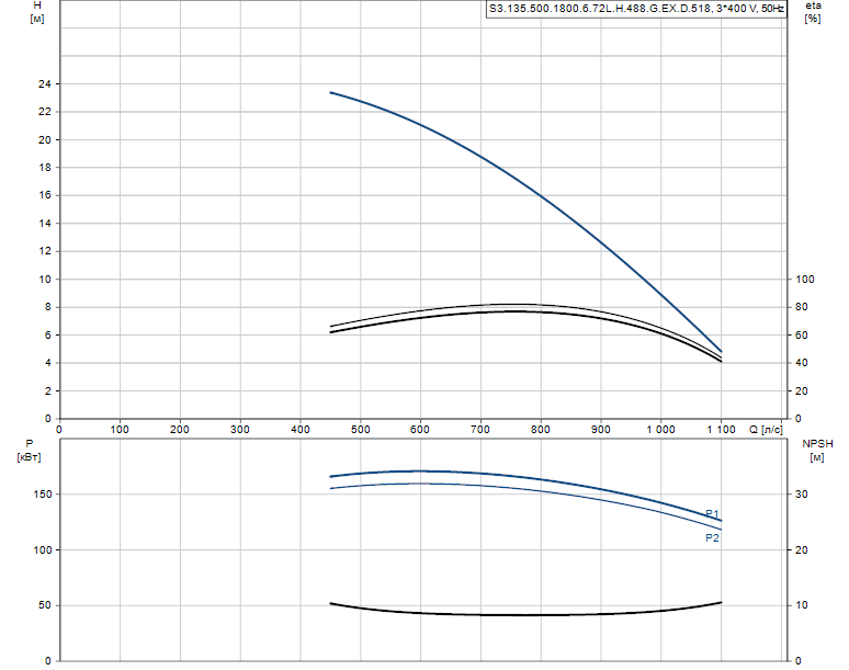Гидравлические характеристики насоса Grundfos S3.135.500.1800.6.72L.H.488.G.EX.D.518 артикул: 96856926