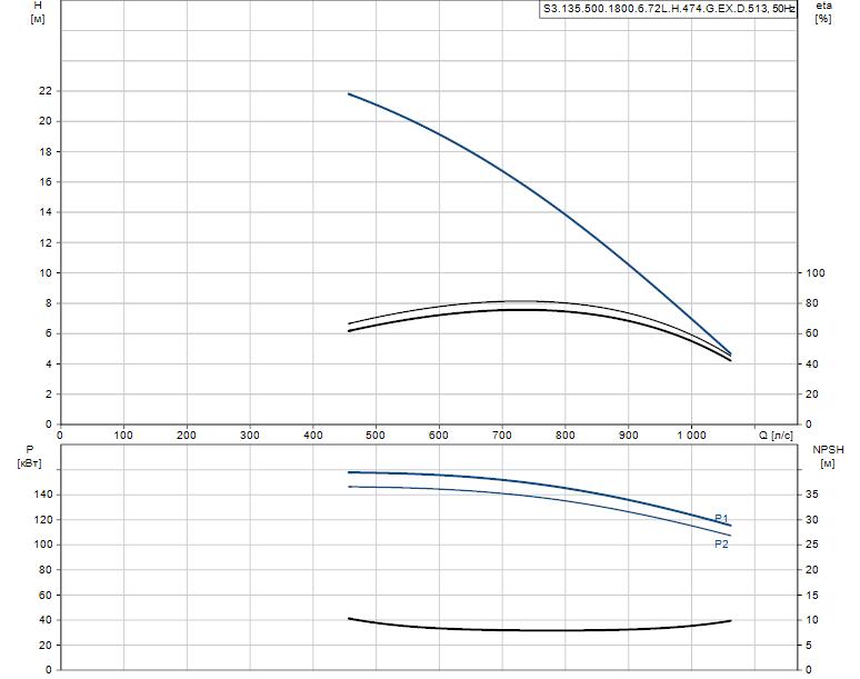 Гидравлические характеристики насоса Grundfos S3.135.500.1800.6.72L.H.474.G.EX.D.513 артикул: 96856929