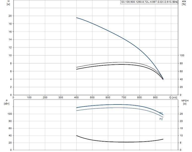 Гидравлические характеристики насоса Grundfos S3.135.500.1250.8.72L.H.567.G.EX.D.513 артикул: 96856946