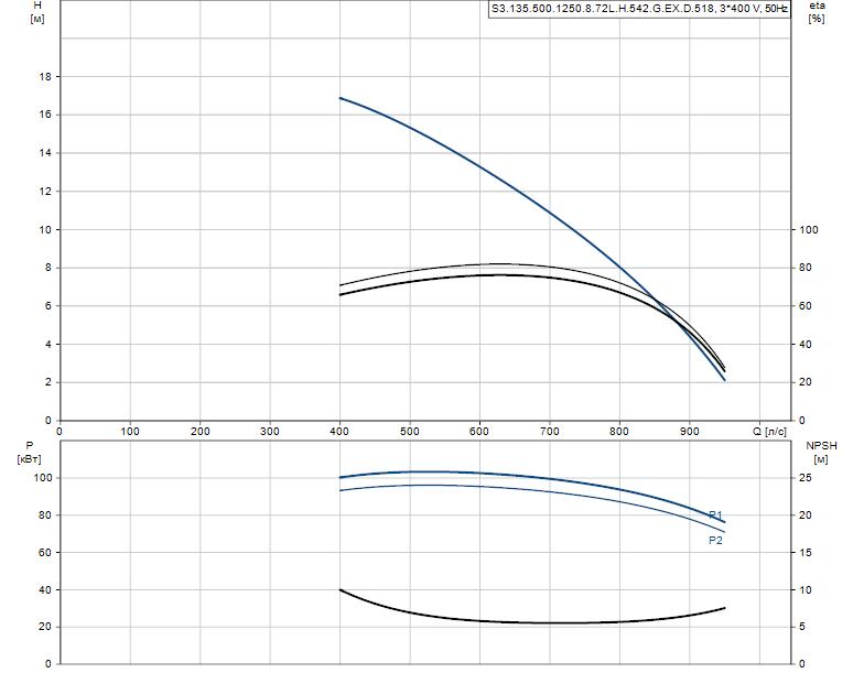Гидравлические характеристики насоса Grundfos S3.135.500.1250.8.72L.H.542.G.EX.D.518 артикул: 96856949