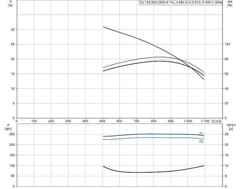 Гидравлические характеристики насоса Grundfos S3.135.500.2500.6.74L.H.550.G.N.D.51D артикул: 96981009