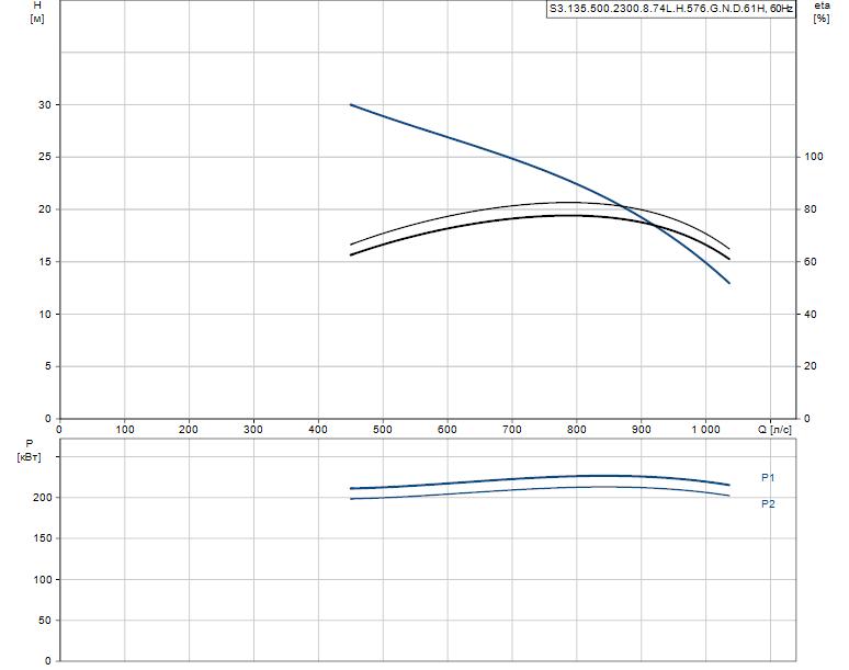Гидравлические характеристики насоса Grundfos S3.135.500.2300.8.74L.H.576.G.N.D.61H артикул: 97671871