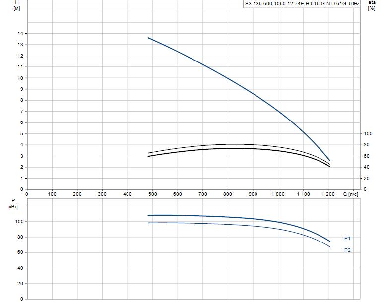 Гидравлические характеристики насоса Grundfos S3.135.600.1050.12.74E.H.616.G.N.D.61G артикул: 97671892