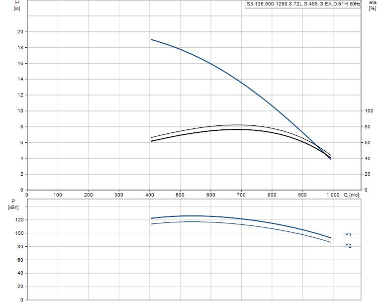 Гидравлические характеристики насоса Grundfos S3.135.500.1250.8.72L.S.488.G.EX.D.61H артикул: 97686053