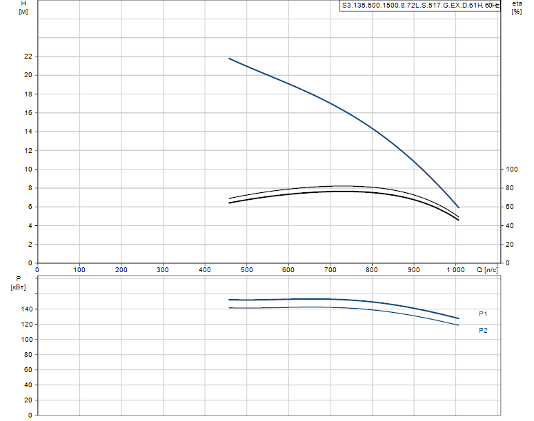 Гидравлические характеристики насоса Grundfos S3.135.500.1500.8.72L.S.517.G.EX.D.61H артикул: 97686061