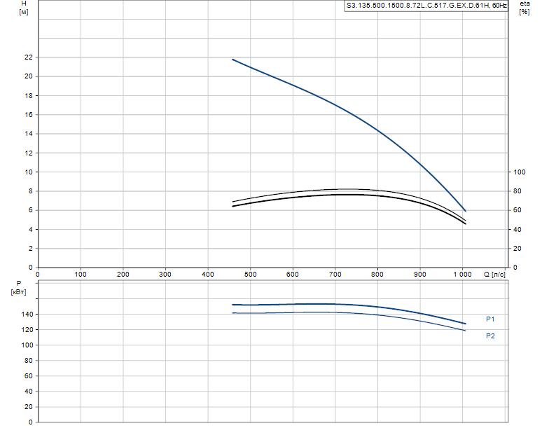Гидравлические характеристики насоса Grundfos S3.135.500.1500.8.72L.C.517.G.EX.D.61H артикул: 97686063