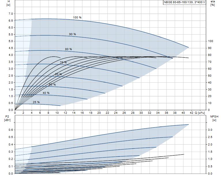 Гидравлические характеристики насоса Grundfos NBGE 80-65-160/139 AFKSBQQE артикул: 97792907