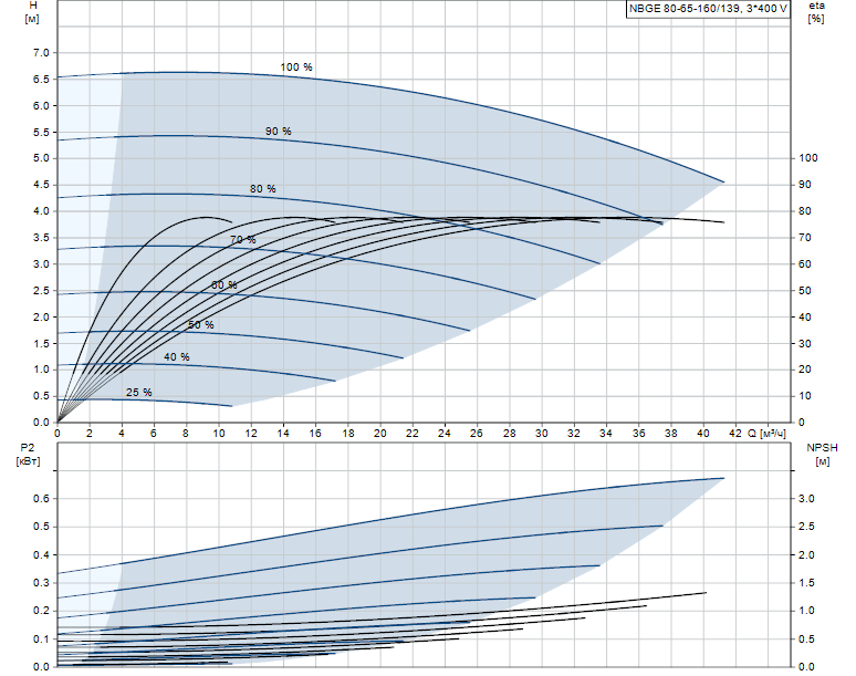 Гидравлические характеристики насоса Grundfos NBGE 80-65-160/139 AFLSBQQE артикул: 97792908