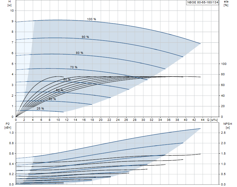 Гидравлические характеристики насоса Grundfos NBGE 80-65-160/134 AFLSBQQE артикул: 97798540