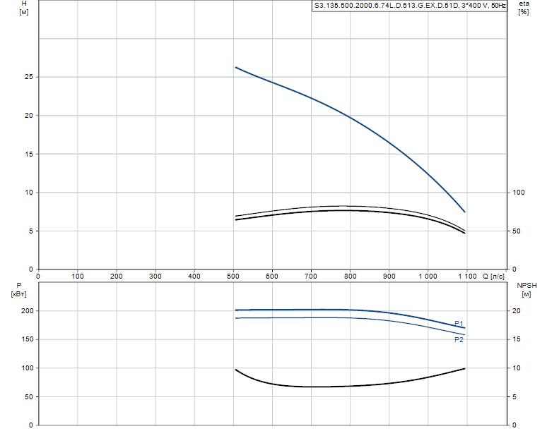 Гидравлические характеристики насоса Grundfos S3.135.500.2000.6.74L.D.513.G.EX.D.51D артикул: 99156379