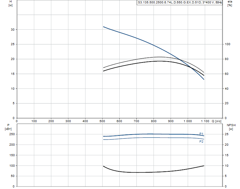 Гидравлические характеристики насоса Grundfos S3.135.500.2500.6.74L.D.550.G.EX.D.51D артикул: 99156382