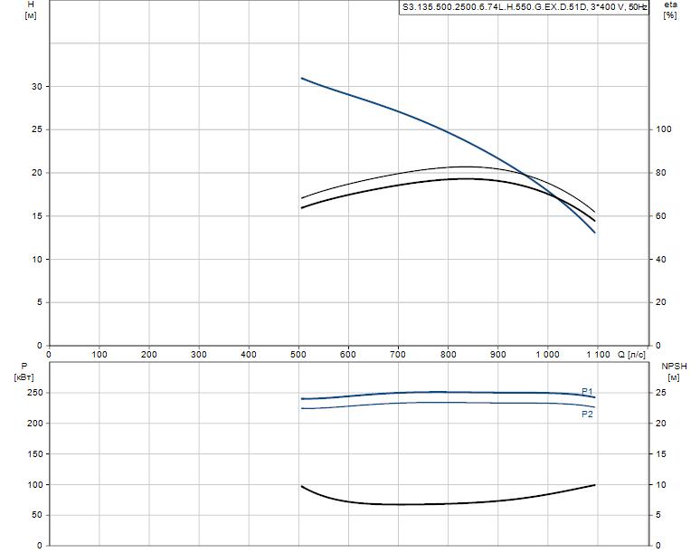 Гидравлические характеристики насоса Grundfos S3.135.500.2500.6.74L.H.550.G.EX.D.51D артикул: 99156383
