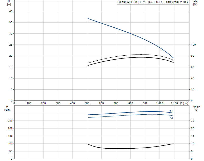 Гидравлические характеристики насоса Grundfos S3.135.500.3150.6.74L.C.576.G.EX.D.518 артикул: 99156384