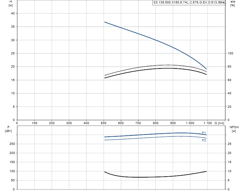 Гидравлические характеристики насоса Grundfos S3.135.500.3150.6.74L.C.576.G.EX.D.513 артикул: 99156387