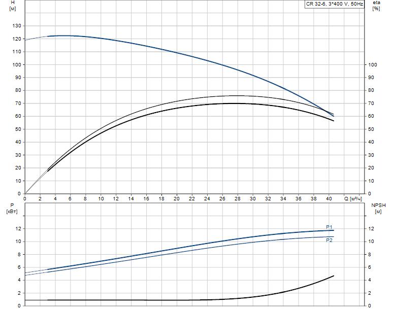 Гидравлические характеристики насоса Grundfos CR 32-6 XK-F-A-E-HQQE артикул: 29Z09006
