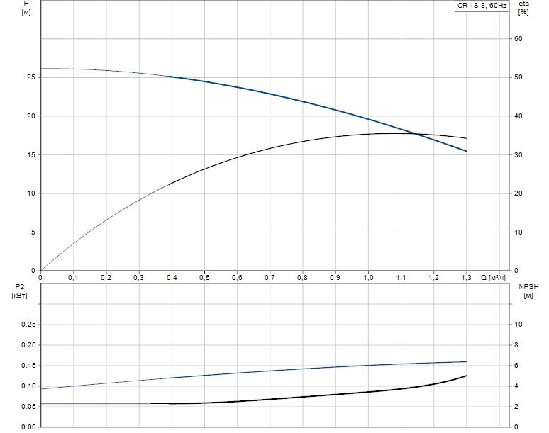 Гидравлические характеристики насоса Grundfos CR 1S-3 A-B-A-V-HQQV артикул: 96080975