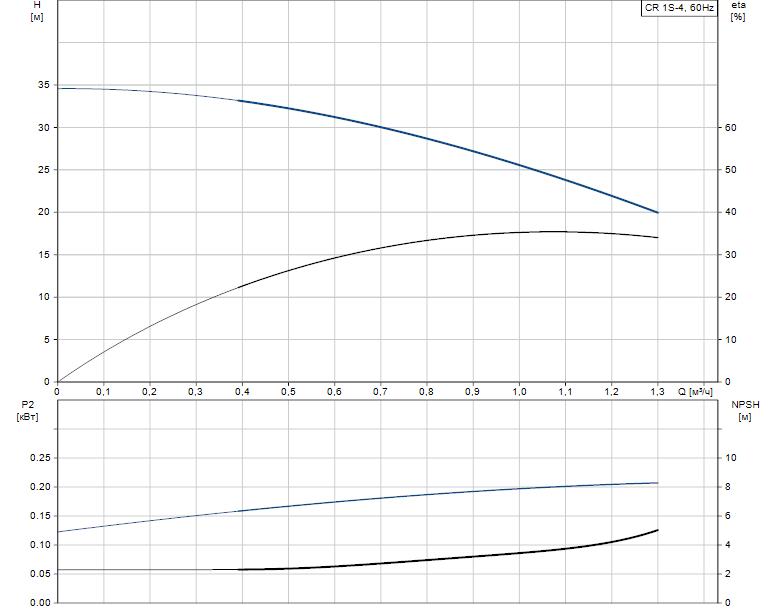 Гидравлические характеристики насоса Grundfos CR 1S-4 A-B-A-V-HQQV артикул: 96080978