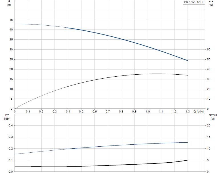 Гидравлические характеристики насоса Grundfos CR 1S-5 A-B-A-V-HQQV артикул: 96080979