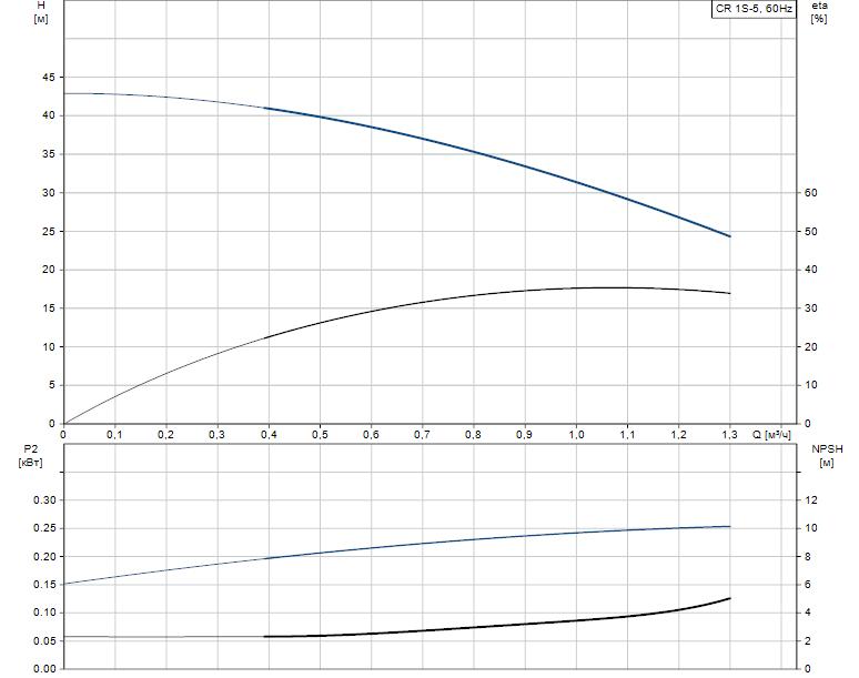 Гидравлические характеристики насоса Grundfos CR 1S-5 A-B-A-V-HQQV артикул: 96080980
