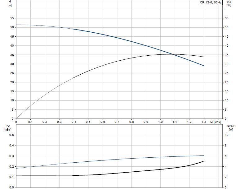 Гидравлические характеристики насоса Grundfos CR 1S-6 A-B-A-V-HQQV артикул: 96080981