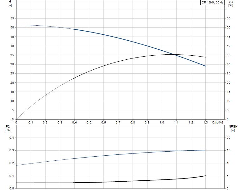 Гидравлические характеристики насоса Grundfos CR 1S-6 A-B-A-V-HQQV артикул: 96080982