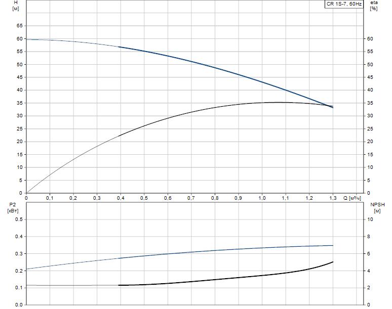 Гидравлические характеристики насоса Grundfos CR 1S-7 A-B-A-V-HQQV артикул: 96080983