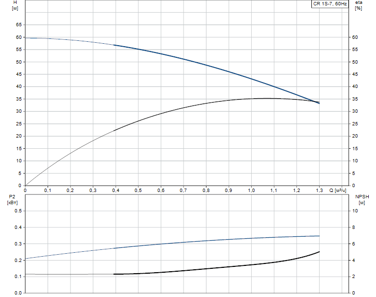 Гидравлические характеристики насоса Grundfos CR 1S-7 A-B-A-V-HQQV артикул: 96080984