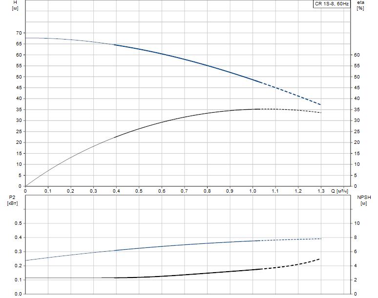 Гидравлические характеристики насоса Grundfos CR 1S-8 A-B-A-V-HQQV артикул: 96080986