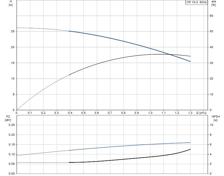 Гидравлические характеристики насоса Grundfos CR 1S-3 A-FGJ-A-E-HQQE артикул: 96081061