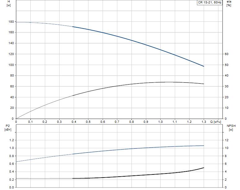 Гидравлические характеристики насоса Grundfos CR 1S-21 A-FGJ-A-E-HQQE артикул: 96081089