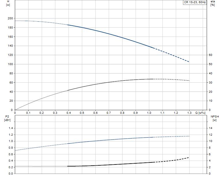 Гидравлические характеристики насоса Grundfos CR 1S-23 A-FGJ-A-E-HQQE артикул: 96081090