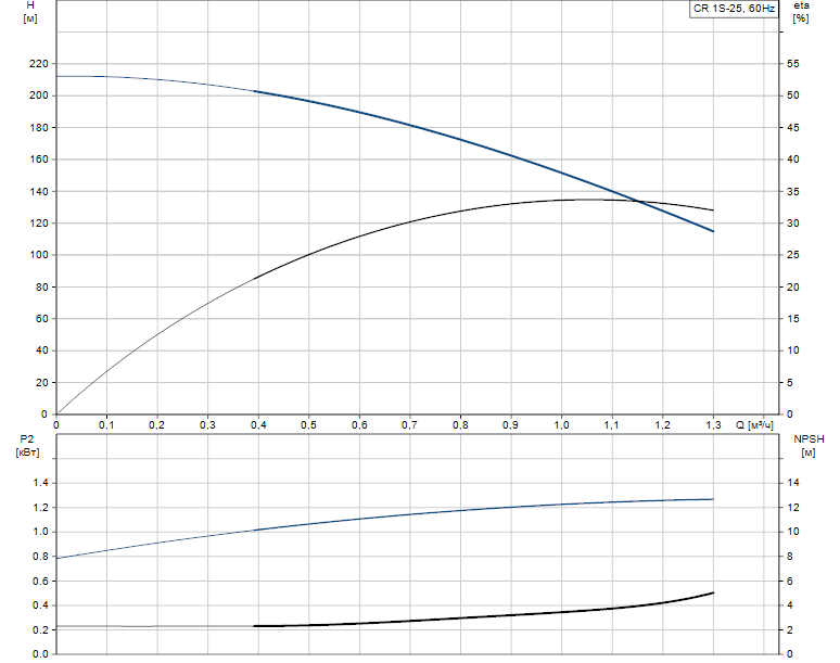 Гидравлические характеристики насоса Grundfos CR 1S-25 A-FGJ-A-E-HQQE артикул: 96081093