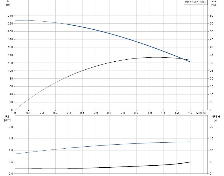 Гидравлические характеристики насоса Grundfos CR 1S-27 A-FGJ-A-E-HQQE артикул: 96081094