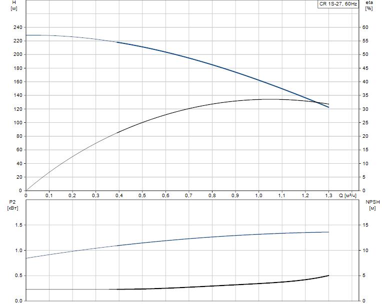 Гидравлические характеристики насоса Grundfos CR 1S-27 A-FGJ-A-E-HQQE артикул: 96081095