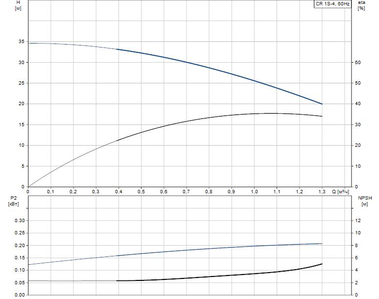 Гидравлические характеристики насоса Grundfos CR 1S-4 A-FGJ-A-V-HQQV артикул: 96081157