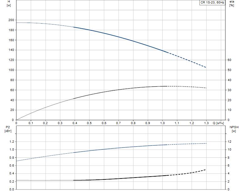 Гидравлические характеристики насоса Grundfos CR 1S-23 A-FGJ-A-V-HQQV артикул: 96081186