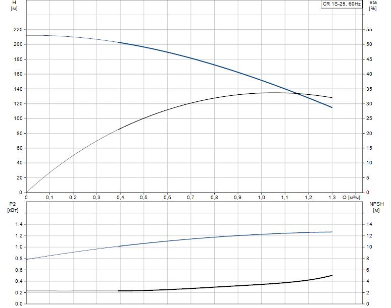 Гидравлические характеристики насоса Grundfos CR 1S-25 A-FGJ-A-V-HQQV артикул: 96081188