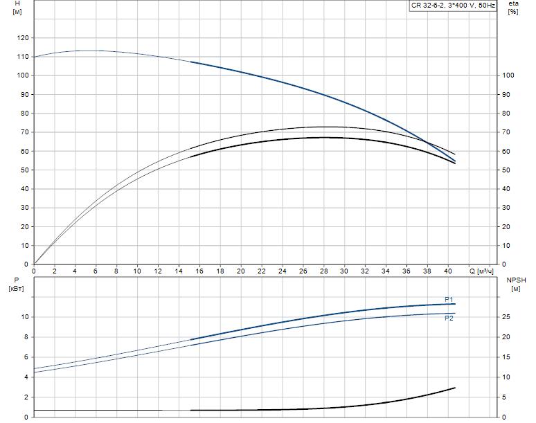Гидравлические характеристики насоса Grundfos CR 32-6-2 A-F-A-E-HQQE артикул: 96121960