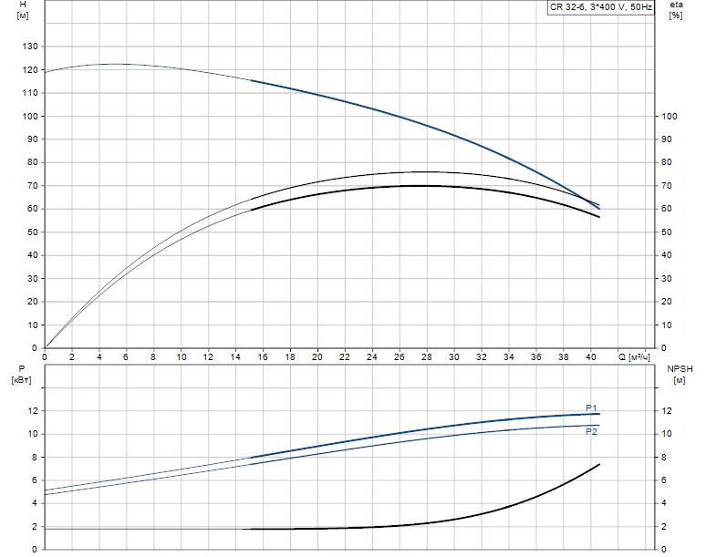 Гидравлические характеристики насоса Grundfos CR 32-6 A-F-A-E-HQQE артикул: 96121961