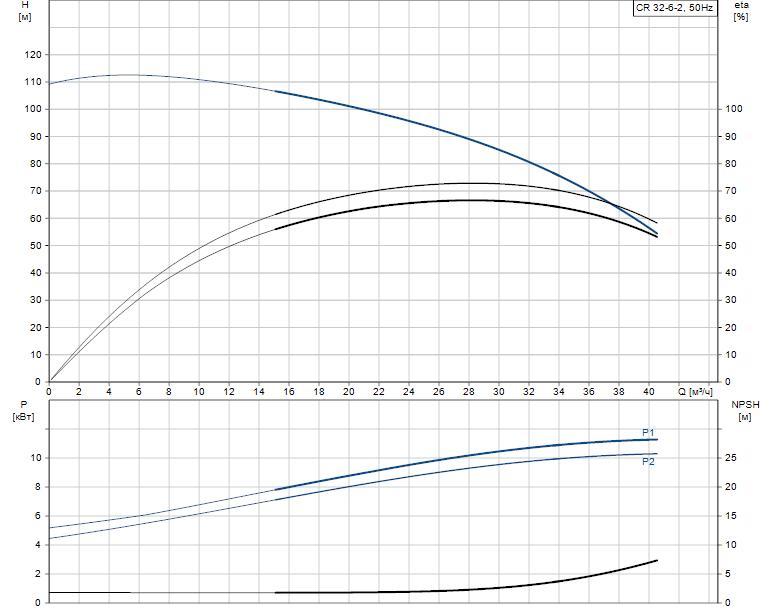 Гидравлические характеристики насоса Grundfos CR 32-6-2 A-J-A-E-HQQE артикул: 96122128